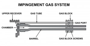 gas-impingement-2-300x154-624.jpg